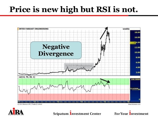 Price is new high but RSI is not. Sripatum investment Center For Your investment Negative Divergence