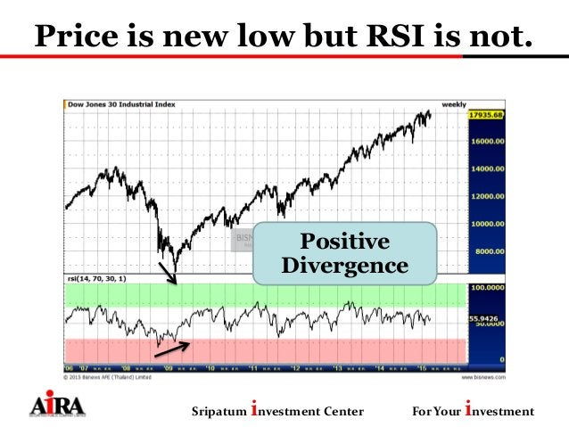Price is new low but RSI is not. Sripatum investment Center For Your investment Positive Divergence