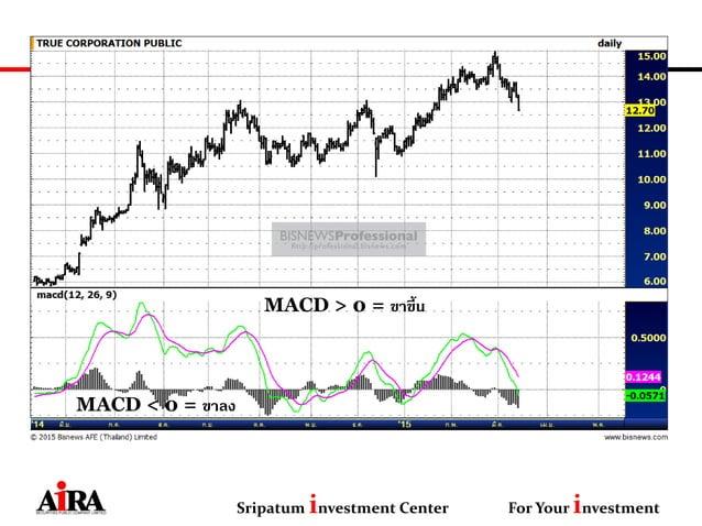 Sripatum investment Center For Your investment MACD > 0 = ขาขึ้น MACD < 0 = ขาลง