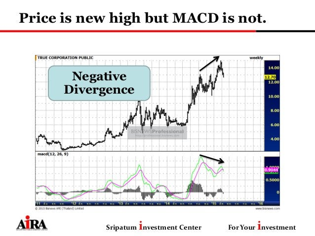 Price is new high but MACD is not. Sripatum investment Center For Your investment Negative Divergence
