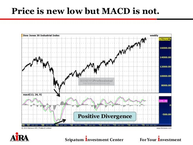 Price is new low but MACD is not. Sripatum investment Center For Your investment Positive Divergence