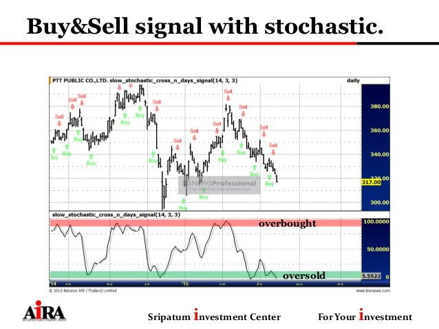 Buy&Sell signal with stochastic. Sripatum investment Center For Your investment overbought oversold