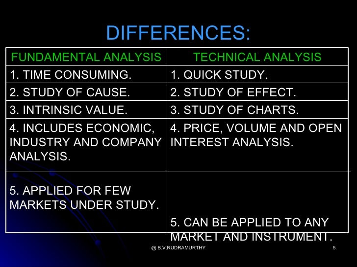 What Is The Difference Between Fundamental And Technical