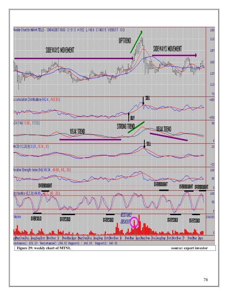 Technical analysis from a to z by steven achelis