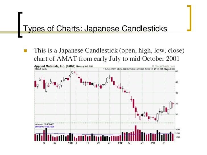 Technical analysis software free, candlestick chart analysis