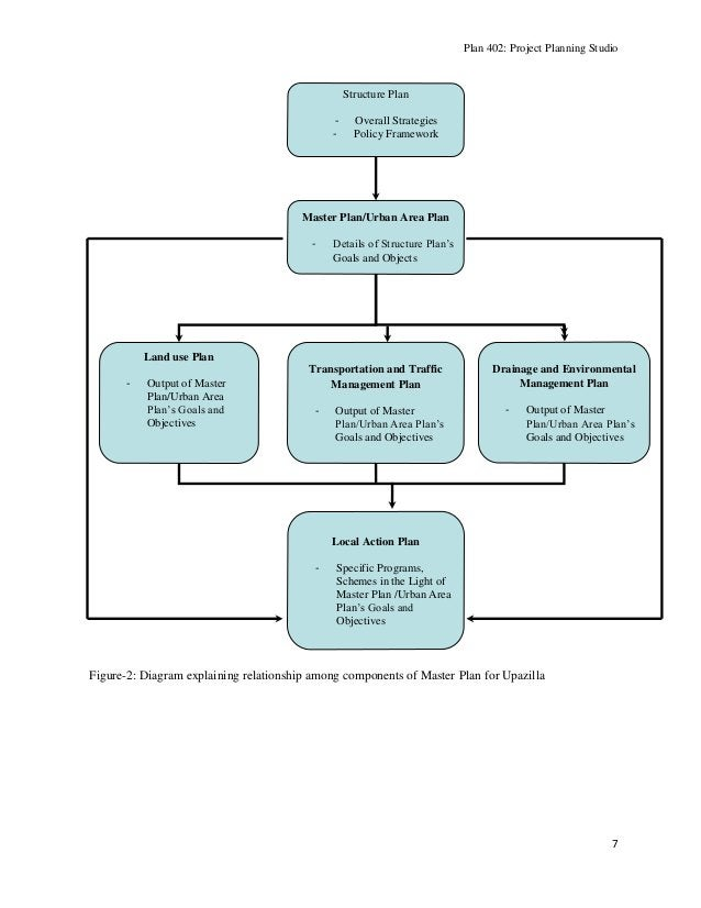 Plan 402: Project Planning Studio  Structure Plan -  Overall Strategies Policy Framework  Master Plan/Urban Area Plan -  D...