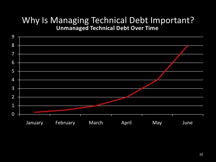 Why Is Managing Technical Debt Important?<br />10<br />