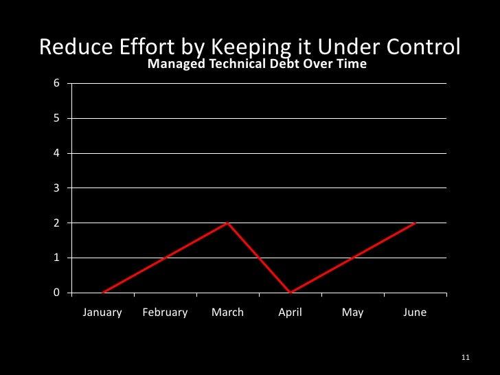 Reduce Effort by Keeping it Under Control<br />11<br />