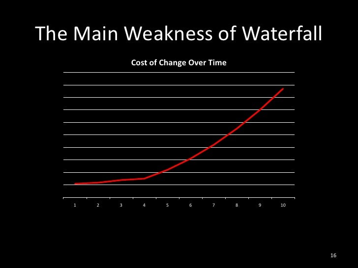 The Main Weakness of Waterfall<br />16<br />