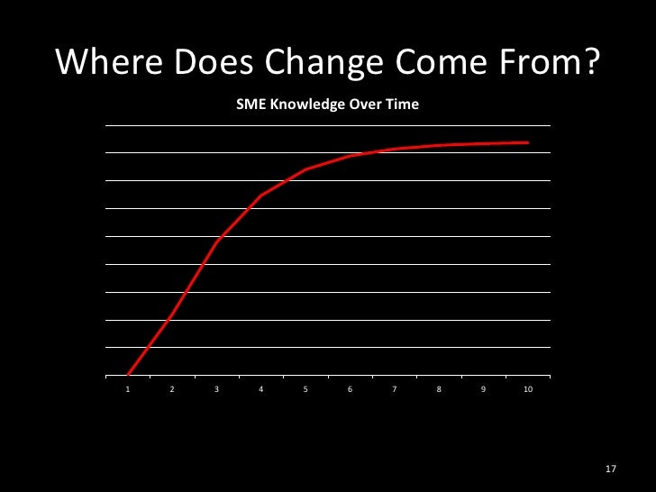 Where Does Change Come From?<br />17<br />