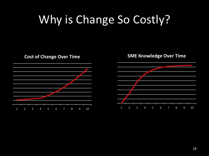 Why is Change So Costly?<br />18<br />