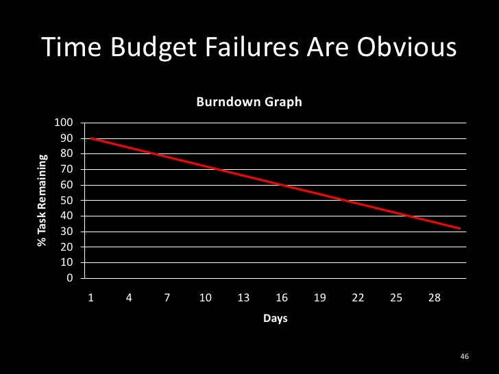 Time Budget Failures Are Obvious<br />46<br />