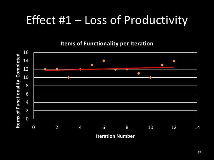 Effect #1 – Loss of Productivity<br />47<br />