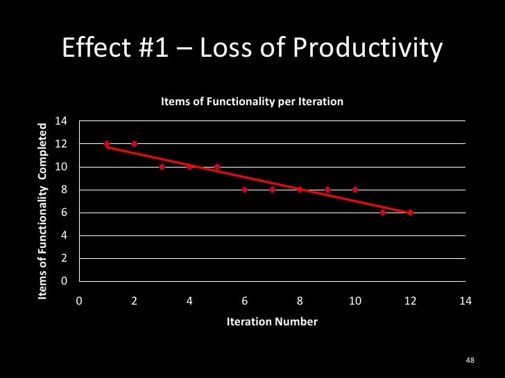 Effect #1 – Loss of Productivity<br />48<br />