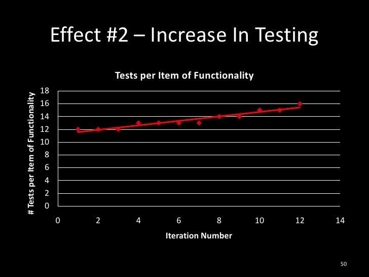 Effect #2 – Increase In Testing<br />50<br />