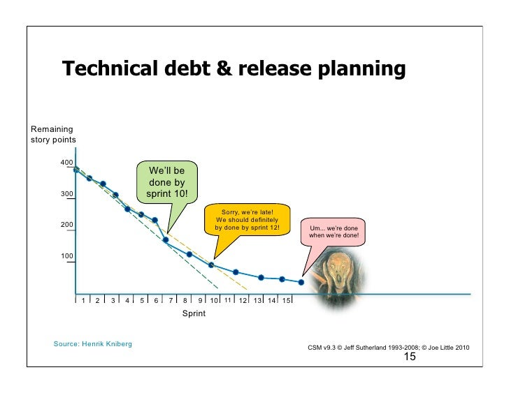 Technical debt & release planningRemainingstory points       400                                    We'll be              ...