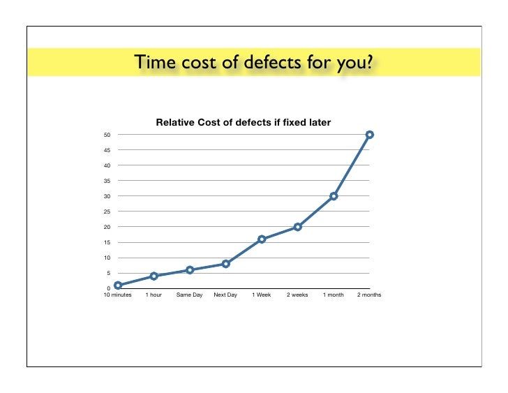 Time cost of&defects for you?                  Itera&ve   Incremental                  Relative Cost of defects if f...