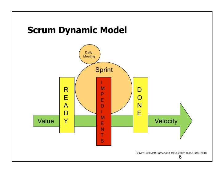 Scrum Dynamic Model              Daily             Meeting                       Sprint                        I         R...