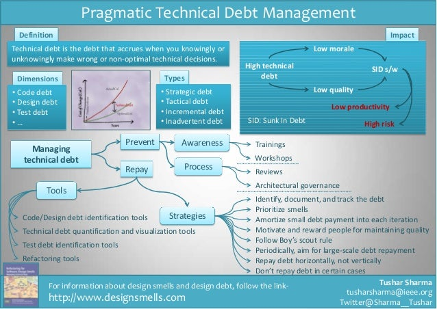 Tushar Sharma tusharsharma@ieee.org Twitter@Sharma__Tushar Pragmatic Technical Debt Management Dimensions • Code debt • De...