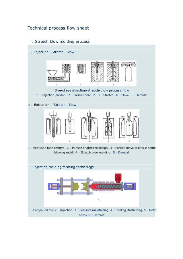 Technical Flow Of Canvard Packaging
