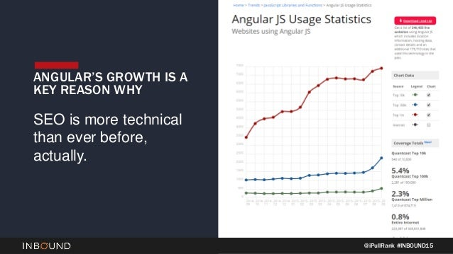 @iPullRank #INBOUND15 ANGULAR'S GROWTH IS A KEY REASON WHY SEO is more technical than ever before, actually.