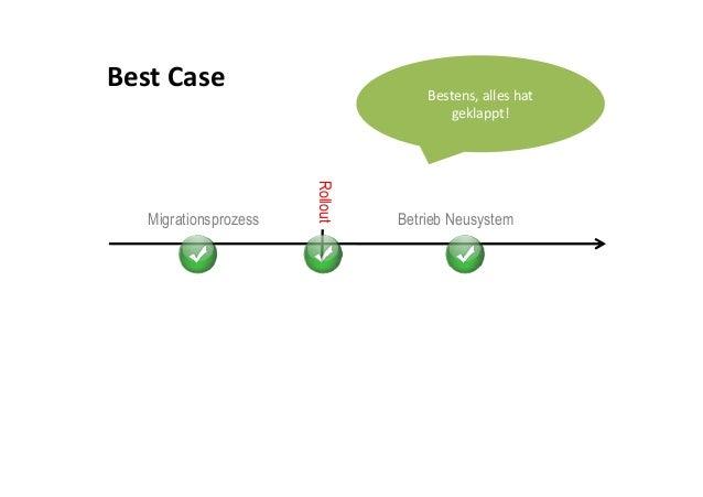 Testgetriebene Datenmigration Slide 2