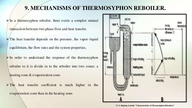 Thermosyphon Reboiler Amp Its Type With Operational Parameter