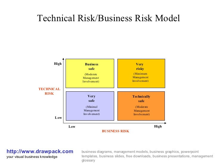 Technical Risk/Business Risk Model http://www.drawpack.com your visual business knowledge business diagrams, management mo...