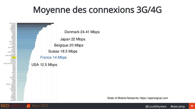 11#seocamp@LoukilAymen Moyenne des connexions 3G/4G France 14 Mbps Denmark 24.41 Mbps Japan 22 Mbps Belgique 20 Mbps Suiss...
