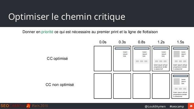 25#seocamp@LoukilAymen Optimiser le chemin critique Donner en priorité ce qui est nécessaire au premier print et la ligne ...