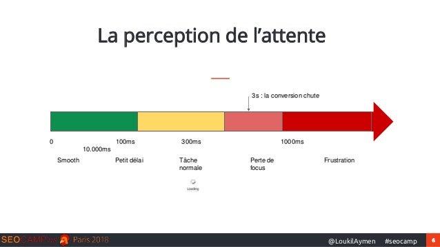 6#seocamp@LoukilAymen La perception de l'attente 0 100ms 300ms 1000ms 10.000ms Smooth Petit délai Tâche normale Perte de f...