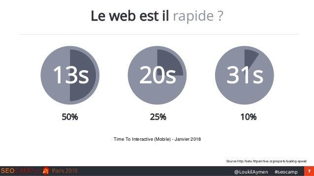 7#seocamp@LoukilAymen Le web est il rapide ? 13s 50% 20s 31s 25% 10% Time To Interactive (Mobile) - Janvier 2018 Source ht...