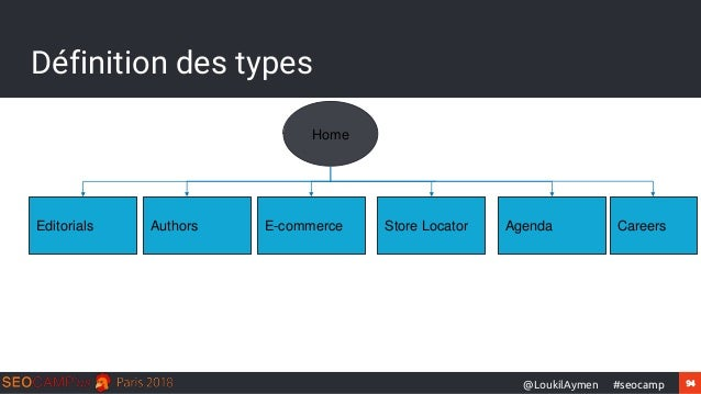 94#seocamp@LoukilAymen Définition des types Home Editorials E-commerce Store Locator AgendaAuthors Careers