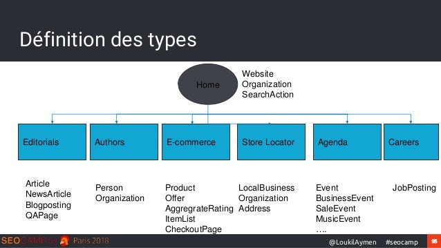 95#seocamp@LoukilAymen Définition des types Home Editorials E-commerce Store Locator AgendaAuthors Article NewsArticle Blo...