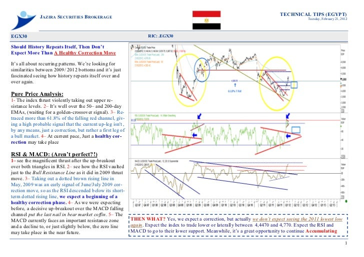 TECHNICAL TIPS (EGYPT)              JAZIRA SECURITIES BROKERAGE                                                           ...
