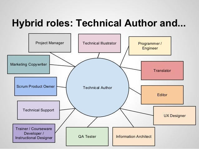 career in technical writing Career info for a degree in general technical & business writing a degree in general technical and business writing provides a foundation for careers that.