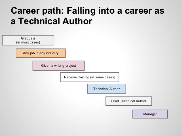 technical writing career Technical writing is sometimes defined as simplifying the complex inherent in such a concise and deceptively simple definition is a whole range of skills and characteristics that address nearly every field of human endeavor at some level.