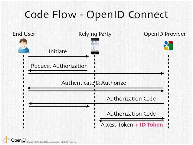 Openid Connect 101 Openid Technight Vol 11