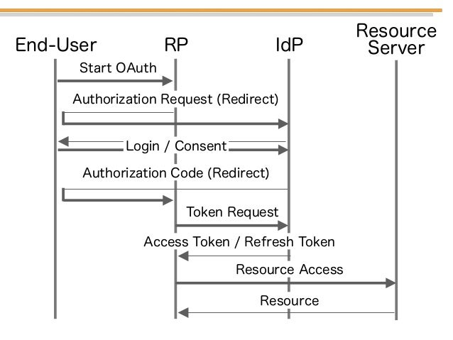 IdPRPEnd-User Authorization Request (Redirect) Resource Server Start OAuth Authorization Code (Redirect) Login / Consent T...