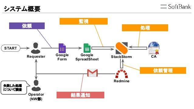 システム概要 Google Form Google SpreadSheet StackStorm Redmine CARequester 依頼 監視 処理 Operator (NW部) 依頼管理 結果通知 失敗した処理 について調査 START
