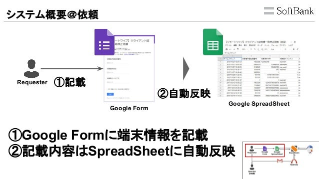 システム概要@依頼 Requester Google Form Google SpreadSheet ①Google Formに端末情報を記載 ②記載内容はSpreadSheetに自動反映 ②自動反映 ①記載