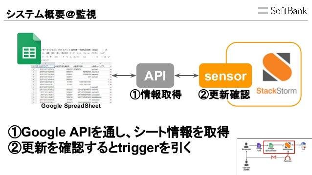 システム概要@監視 Google SpreadSheet API sensor ①Google APIを通し、シート情報を取得 ②更新を確認するとtriggerを引く ①情報取得 ②更新確認