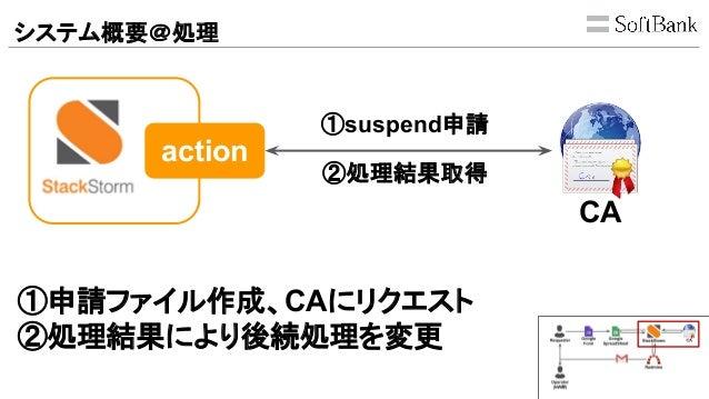 システム概要@処理 action CA ①suspend申請 ②処理結果取得 ①申請ファイル作成、CAにリクエスト ②処理結果により後続処理を変更