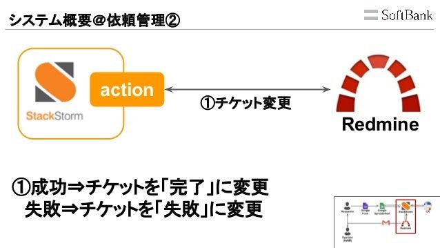 システム概要@依頼管理② Redmine ①チケット変更 action ①成功⇒チケットを「完了」に変更  失敗⇒チケットを「失敗」に変更