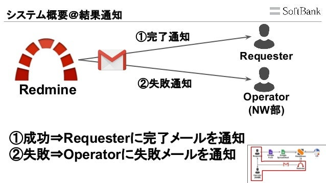 システム概要@結果通知 Redmine Requester Operator (NW部) ①完了通知 ②失敗通知 ①成功⇒Requesterに完了メールを通知 ②失敗⇒Operatorに失敗メールを通知