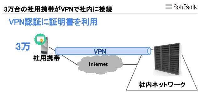 3万台の社用携帯がVPNで社内に接続 VPN認証に証明書を利用 Internet 社内ネットワーク VPN 3万 社用携帯