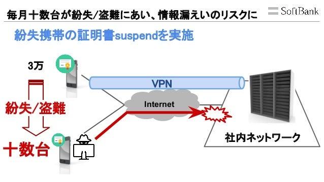毎月十数台が紛失/盗難にあい、情報漏えいのリスクに 紛失携帯の証明書suspendを実施 Internet 社内ネットワーク 3万 VPN 十数台 紛失/盗難