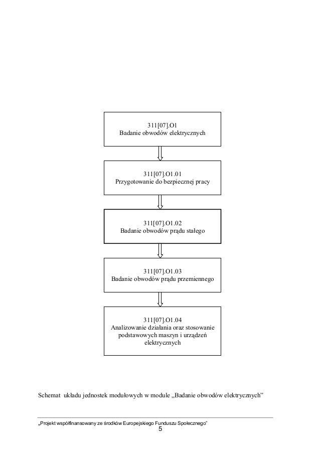 """""""Projekt współfinansowany ze środków Europejskiego Funduszu Społecznego"""" 5 Schemat układu jednostek modułowych w module """"B..."""