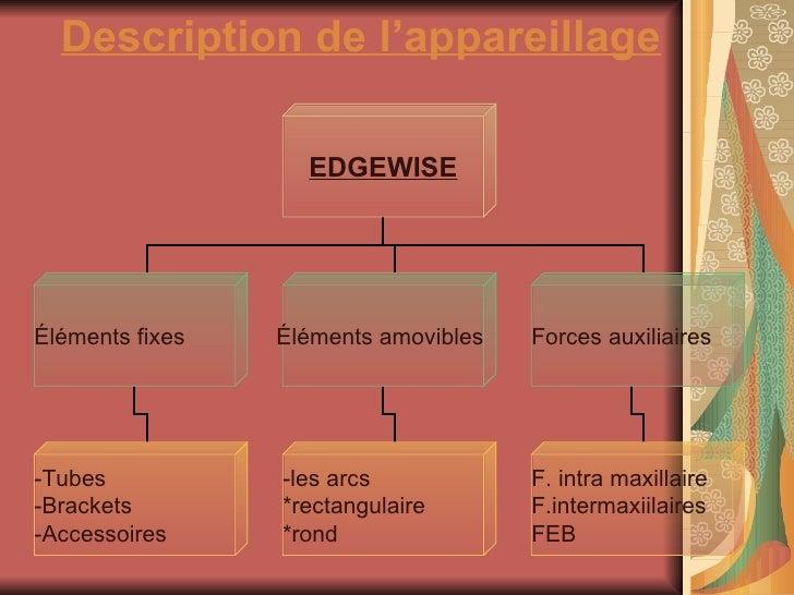 Description de l'appareillage   EDGEWISE Éléments fixes Éléments amovibles  Forces auxiliaires  -les arcs  *rectangulaire ...