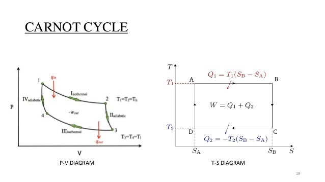 Thermal Power Plant And Is Cycle And How To Work
